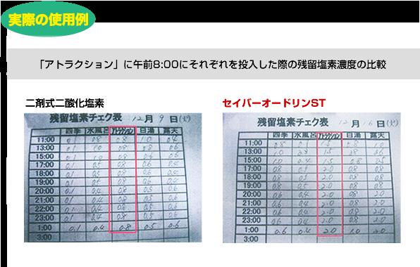 残留塩素チェック表